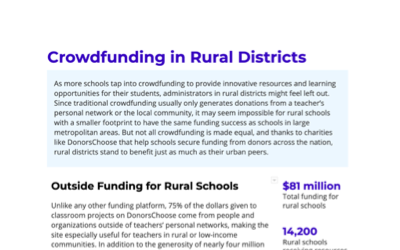 Crowdfunding in Rural Districts